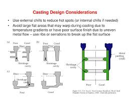 Design Considerations In Casting Process Ppt Metal Casting Processes Powerpoint Presentation Free
