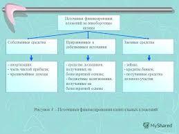 Презентация на тему Тема Учет долгосрочных инвестиций и  6 Источники финансирования вложений во внеоборотные активы