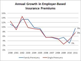 Factchecking Health Insurance Premiums Factcheck Org