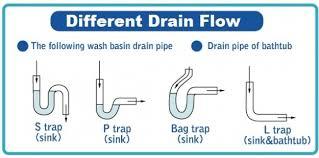 kitchen sink diagram online image schematic wiring diagram kitchen sink diagram online image schematic wiring diagram for your place of residence