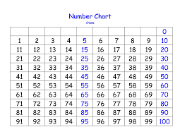 Printable 1 100 Number Charts Activity Shelter