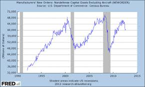 Chart Of The Day Continued Collapse In Capital Goods New