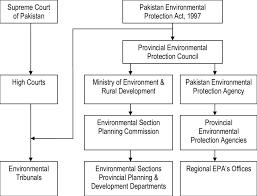 Epa Region 3 Organizational Chart Organizational Chart Of Pakistan Environmental Institutions