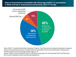 Reduced School Lunch Federal Income Chart Us Over 80 Of Food Insecure Households Receive Reduced