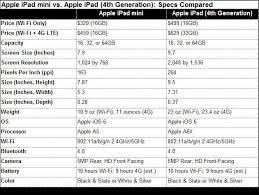 Apple Ipad Mini Vs Ipad 4th Generation Specs Compared