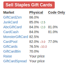 This means that the gift card can only be used to purchase goods at 1 specific company, such as at walmart, amazon, or itunes. Gift Card Wiki Adds Killer Feature Gift Card Arbitrage Made Even Easier Miles To Memories