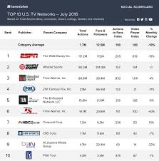 Sport Brands Ten Ranked In Top 5 For Most Socially Engaged U S Sports
