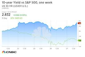 Bonds And Fixed Income Us Treasury Yields Drop As Investors