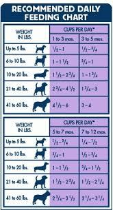 Blue Buffalo Puppy Food Chart Blue Buffalo Feeding Chart World Of Reference