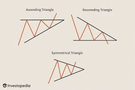 Triangle Chart Formation Triangle Definition