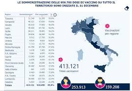 Vaccino antiCovid: Italia a pieno ritmo, ma la Lombardia in fondo alla  classifica - PD Regione Lombardia