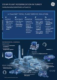 Ge Service Phone Number Fleet360 Total Plant Solutions Ge Power