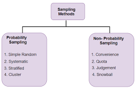 Types Of Probability A Data Scientists Guide To 8 Types Of Sampling Techniques