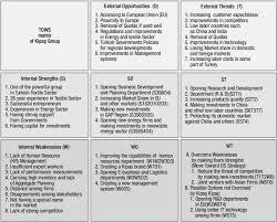 Swot Matrix Examples Tows Matrix Of Kipaş Group Download Scientific Diagram