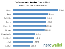 what is the true cost of a sding ticket in illinois