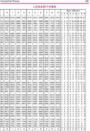 Image Result For Log And Antilog Table In 2019 Log Table