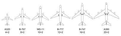 landing gear wheel arrangements of large airliners