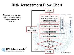 Ppt Risk Assessment Flow Chart Powerpoint Presentation
