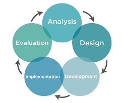 4 Instructional Design Models Southeastern University