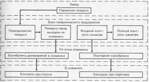 Реферат Контроль качества геофизического исследования скважин  Контроль качества геофизического исследования скважин