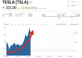 Tesla Stock Quote Best Tesla Surges After Morgan Stanley Becomes The Second Wall Street