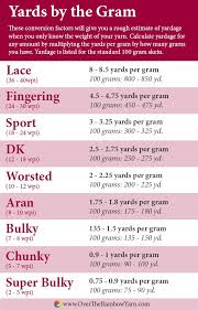 <b>Yards</b> by the Gram: how to determine how many <b>yards</b> you have by ...