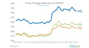Fha 30 Year Fixed Rate Trend Chart Freddie Mac Mortgage Rates Drop Four Weeks Straight