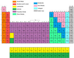Parts Of Periodic Table The Periodic Chart Of Table Of The Elements Wyzant Resources
