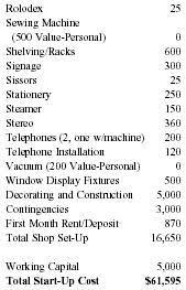 bridal salon business plan business plan general business Expenses For Wedding Plan bridal salon business plan expenses for wedding plan