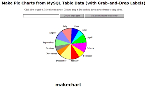 Php Gd Pie Chart Example Make Pie Chart From Mysql Table Data