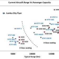 Passenger Capacity Vs Range For Widely Used Civil Aircraft