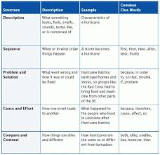 best text structure definition ideas text best 25 text structure definition ideas text features definition nonfiction definition and reading anchor charts