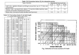 Vee Belt Chart Belt Drives Theory Q A And Selection Of Flat And V Belts