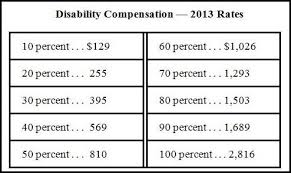 Va Disability Compensation Pay Chart 2018 Va Disability Compensation Increases In 2013 Vantage Point