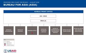 Usaid Org Chart The Bureau For Asia Asia Transformation At Usaid U S