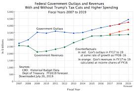 Stimulus Tax Refund Chart Taxes An Economic Sense