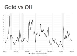 Gold Price Tracking Chart 100 Year Chart Gold Price Vs Dow Jones Shows Metal Still