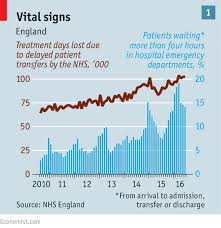 Nhs Cholesterol Chart The National Health Service Accident And Emergency