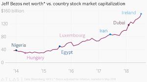 Jeff Bezos Net Worth Vs Country Stock Market Capitalization