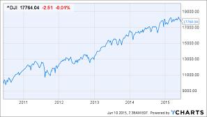 Dji Chart Benjamin Clark Blog Valuation Of The Dow Jones Industrial