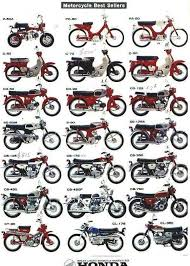 Motorcycle Types Chart Honda Id Chart Bikes Honda Motorcycles Vintage Honda