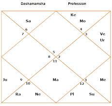 Vedic Astrology D10 Chart Calculator D10 Chart Calculator 2019