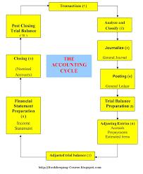 Accounting System Flowchart Www Bedowntowndaytona Com