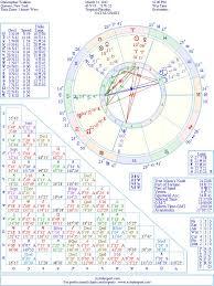 Christopher Walken Natal Birth Chart From The Astrolreport