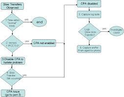 Outbound Call Flow Chart Inbound Call Center Inbound Call Center Process Flow Chart