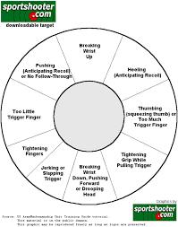 The On Point Resource Pistol Marksmanship Correction Target