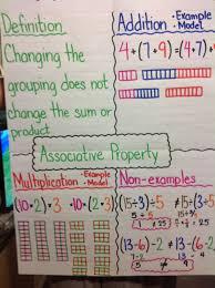 Multiplication Properties Chart Properties Of Operations