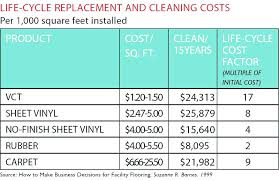 how much does vinyl flooring cost how much does carpet cost per square foot rubber flooring
