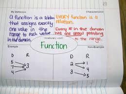 Coefficient Frayer Model Math Love Frayer Model Pre Algebra Algebra Math Algebra 1
