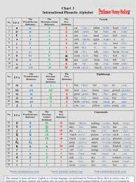 The international phonetic alphabet started out as an attempt to help navigate these murky spelling waters, and became a project with global scope. 001 Chart I I P A International Phonetic Alphabet Symbols Languages